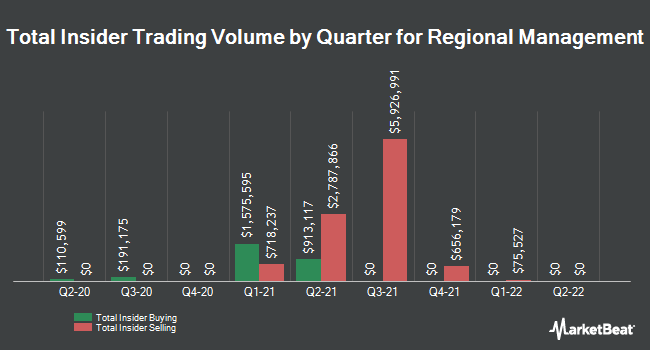 Insider Trades by Quarter for Regional Management Corp. (NYSE:RM)