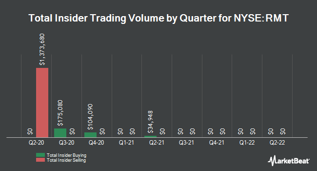 Insider Trades by Quarter for Royce Micro-Cap Trust (NYSE:RMT)