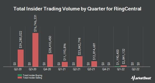 Insider Buying and Selling by Quarter for RingCentral (NYSE:RNG)