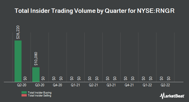 Insider Buying and Selling by Quarter for Ranger Energy Services (NYSE:RNGR)