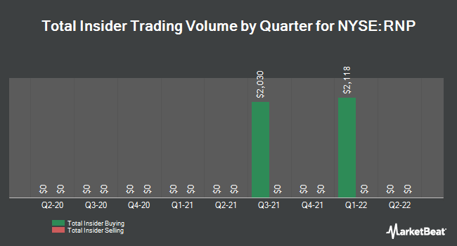 Insider Trades by Quarter for Cohen & Steers REIT/Pfd Inc Fd (NYSE:RNP)