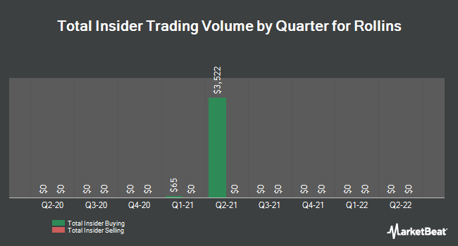 Insider Trades by Quarter for Rollins (NYSE:ROL)