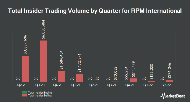 Insider Trading History for RPM International (NYSE:RPM)