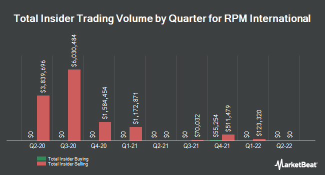 Insider Trades by Quarter for RPM International (NYSE:RPM)