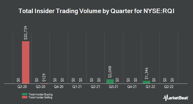Insider Trades by Quarter for Cohen & Steers Quality Income Realty (NYSE:RQI)