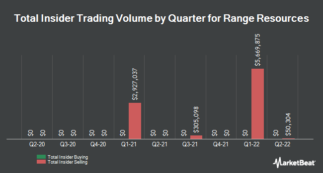 Insider Trades by Quarter for Range Resources Corporation (NYSE:RRC)