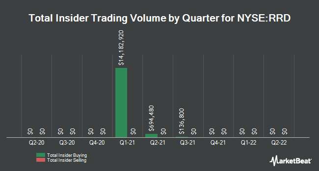 Insider Trades by Quarter for RR Donnelley & Sons (NYSE:RRD)
