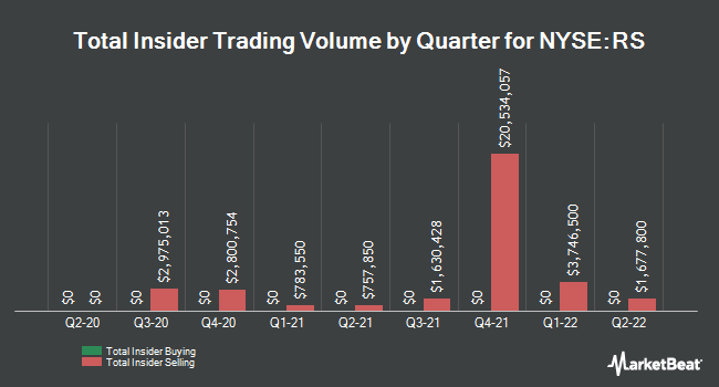 Insider Trades by Quarter for Reliance Steel & Aluminum (NYSE:RS)