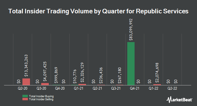 Insider Buying and Selling by Quarter for Republic Services (NYSE:RSG)