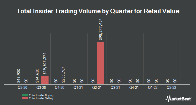 Insider Buying and Selling by Quarter for Retail Value (NYSE:RVI)
