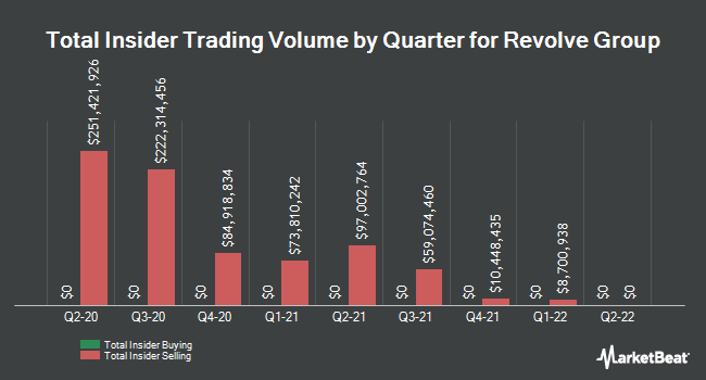 Insider Buying and Selling by Quarter for Revolve Group (NYSE:RVLV)