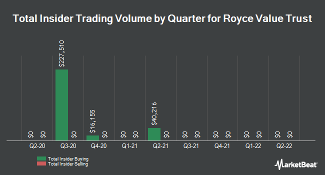 Insider Trading History for Royce Value Trust (NYSE:RVT)