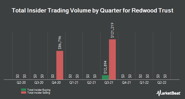 Insider Trades by Quarter for Redwood Trust (NYSE:RWT)