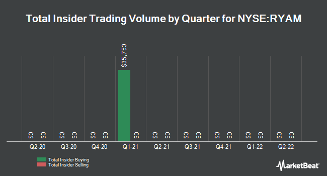 Insider Trades by Quarter for Rayonier Advanced Materials (NYSE:RYAM)
