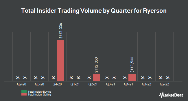 Insider Trades by Quarter for Ryerson Holding Corporation (NYSE:RYI)