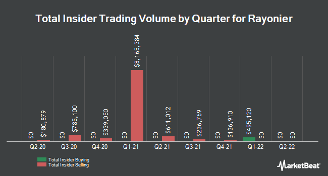 Insider Trades by Quarter for Rayonier (NYSE:RYN)