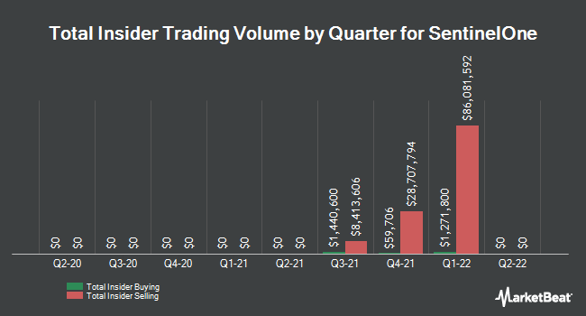 Insider Trades by Quarter for Sprint Corporation (NYSE:S)