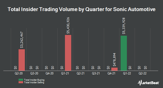 Insider Trades by Quarter for Sonic Automotive (NYSE:SAH)