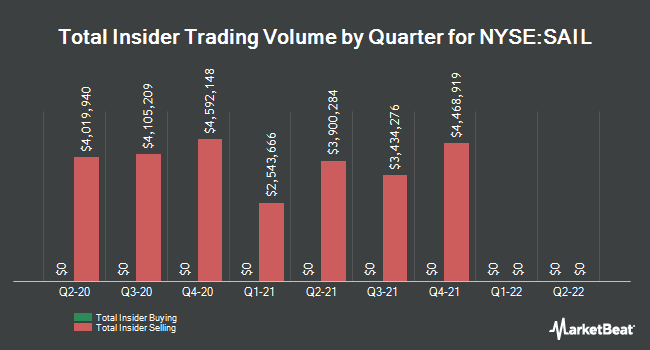 Insider Buying and Selling by Quarter for Sailpoint Technologies (NYSE:SAIL)