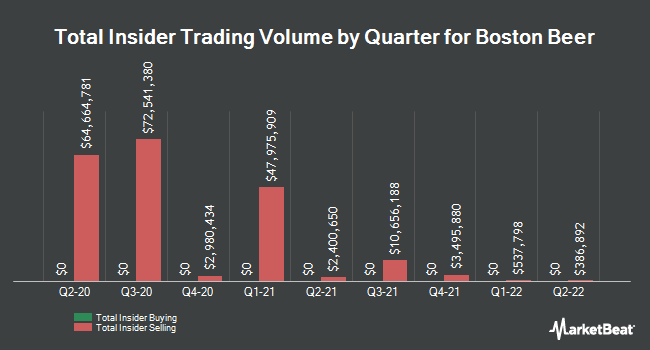 Insider Buying and Selling by Quarter for Boston Beer (NYSE:SAM)