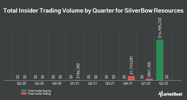 Insider Trades by Quarter for SilverBow Resources (NYSE:SBOW)