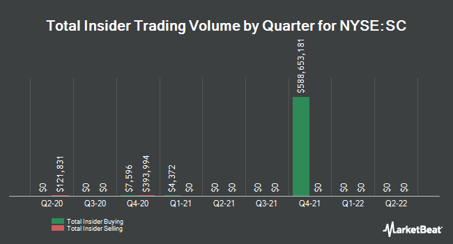 Insider Trades by Quarter for Santander Consumer USA Holdings (NYSE:SC)