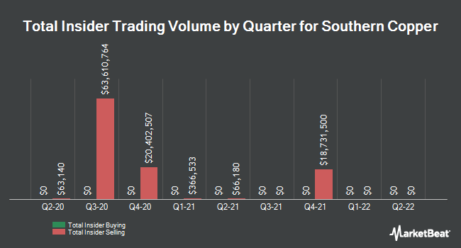 Insider Trades by Quarter for Southern Copper Corporation (NYSE:SCCO)