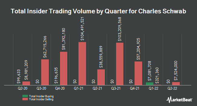 Insider Trades by Quarter for The Charles Schwab Corporation (NYSE:SCHW)