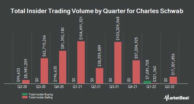 Insider Buying and Selling by Quarter for Charles Schwab (NYSE:SCHW)