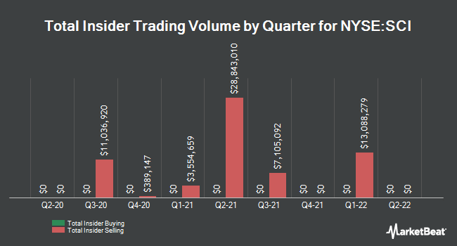 Insider Trades by Quarter for Service Co. International (NYSE:SCI)