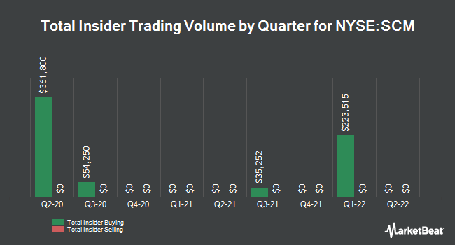 Insider Trades by Quarter for Stellus Capital Investment Corporation (NYSE:SCM)
