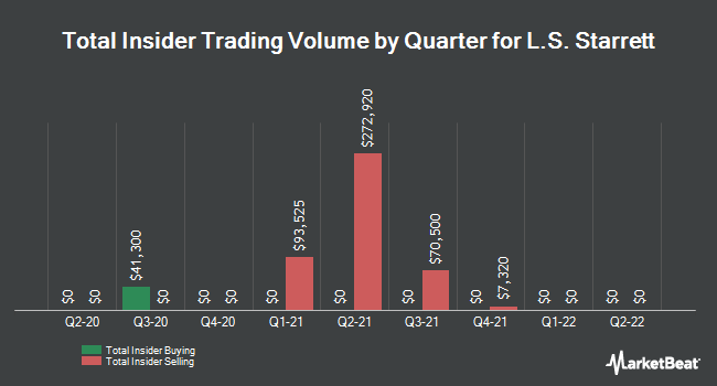 Insider Trades by Quarter for L S Starrett (NYSE:SCX)