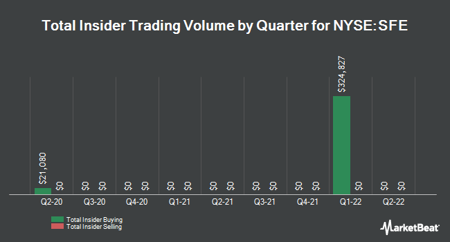 Insider Trades by Quarter for Safeguard Scientifics (NYSE:SFE)