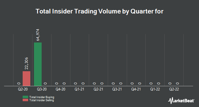 Insider Trades by Quarter for istar (NYSE:SFI)