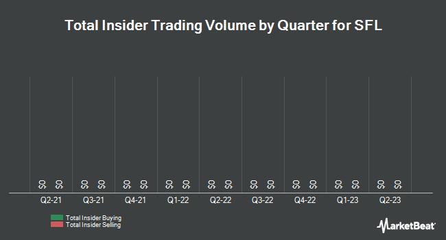 Insider Trading History for Ship Finance International (NYSE:SFL)