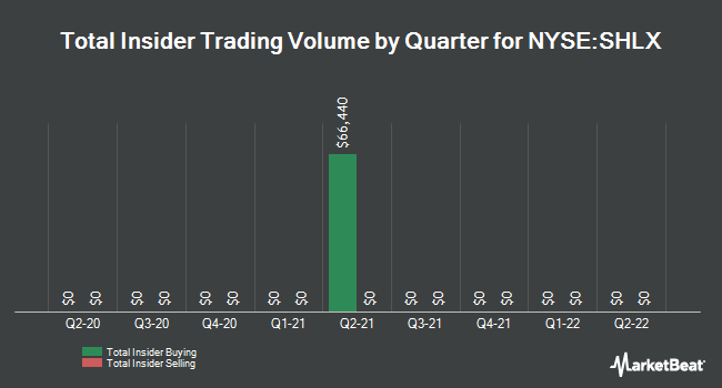 Insider Trades by Quarter for Shell Midstream Partners LP (NYSE:SHLX)