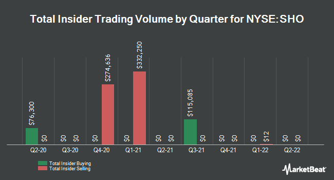 Insider Trades by Quarter for Sunstone Hotel Investors (NYSE:SHO)