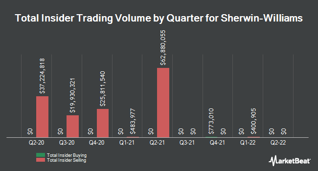Insider Buying and Selling by Quarter for Sherwin-Williams (NYSE:SHW)