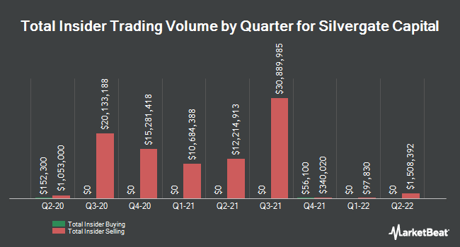 Insider Buying and Selling by Quarter for Silvergate Capital (NYSE:SI)
