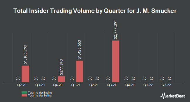 Insider Trades by Quarter for J.M. Smucker Company (The) (NYSE:SJM)