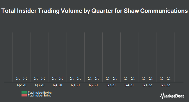 Insider Trading History for Shaw Communications (NYSE:SJR)