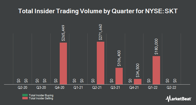 Insider Trades by Quarter for Tanger Factory Outlet Centers (NYSE:SKT)