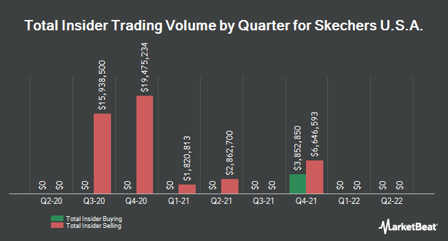 Insider Trades by Quarter for Skechers USA (NYSE:SKX)