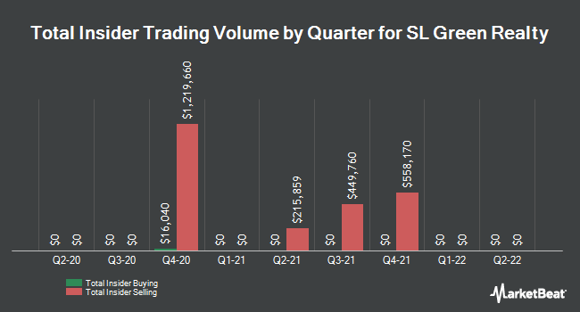 Insider Trades by Quarter for SL Green Realty Corporation (NYSE:SLG)
