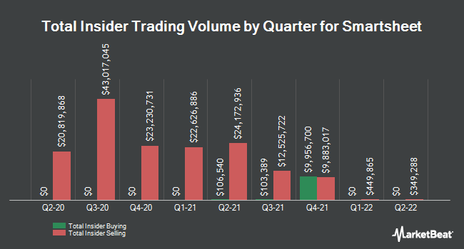 Insider Buying and Selling by Quarter for Smartsheet (NYSE:SMAR)