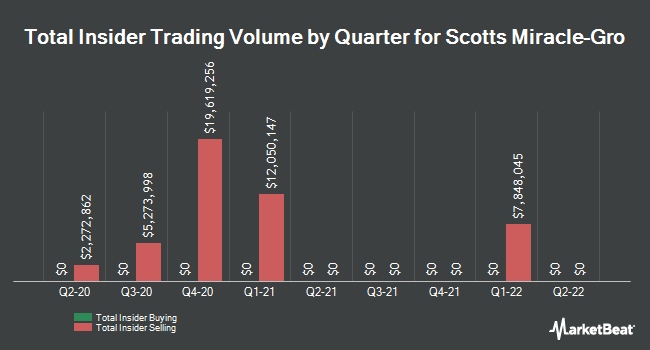 Insider Trades by Quarter for Scotts Miracle-Gro Company (The) (NYSE:SMG)