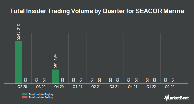 Insider Trades by Quarter for SEACOR Marine (NYSE:SMHI)