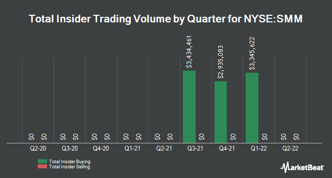 Insider Trades by Quarter for Salient Midstream & MLP Fund (NYSE:SMM)