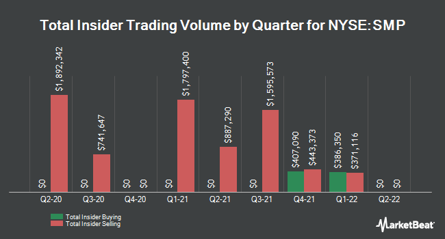 Insider Trades by Quarter for Standard Motor Products (NYSE:SMP)