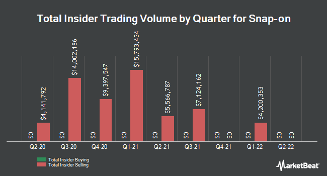 Insider Trading History for Snap-on (NYSE:SNA)